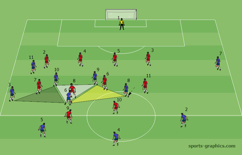 Diagram. The appropriate shape during attacking creates many passing options