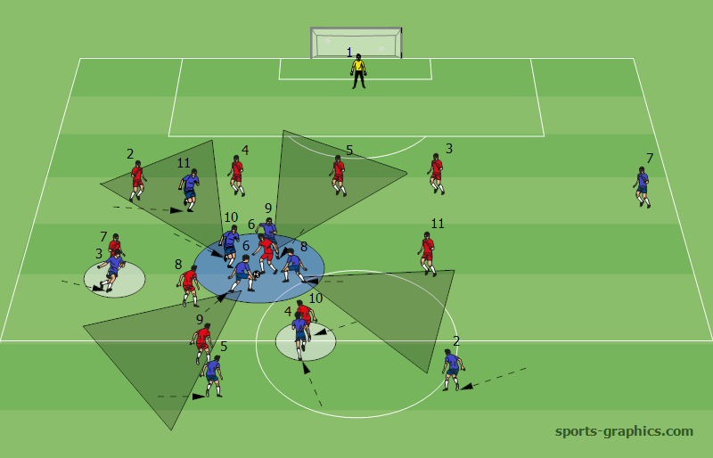 Diagram. The appropriate attacking shape makes the immediate regaining of possession easier by double or triple marking the new player in possession, marking or putting in the shadow the players near the ball zone, controlling the players who can move forward and marking closely the forward potential receiver.
