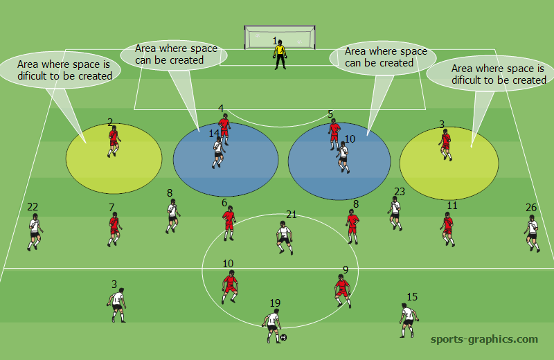 Diagram. Areas where space can be created with the 3-5-2 formation