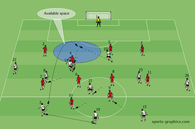 Diagram. Creating space for the center forward to exploit
